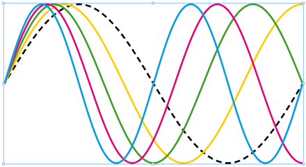 Bézier curve approximation of sine waves