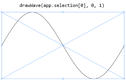 Using drawWave() with its default arguments.
