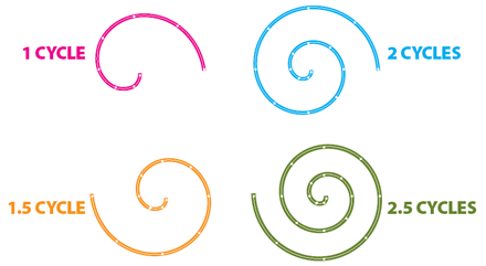 Some spirals at different cycle count.