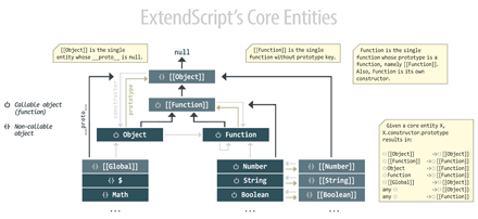 Hierarchy and prototypal connections of basic ExtendScript's entities, including hidden objects.