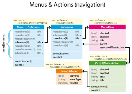 Navigate within the Menu/Submenu and (Script)MenuAction models.