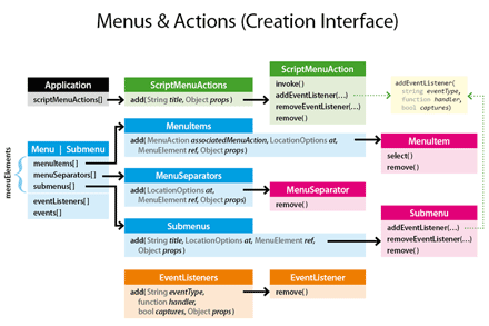 Creation interface of the Menu/Submenu and (Script)MenuAction models.