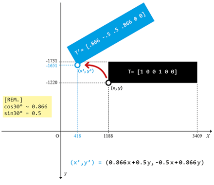 Transformation matrix of a rotation (blue rectangle.)