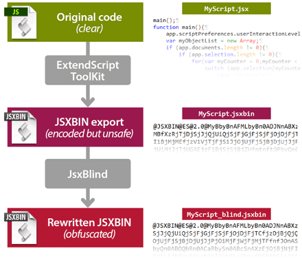 Global process of re-encoding a JSXBIN (through JsxBlind) from the original source code.