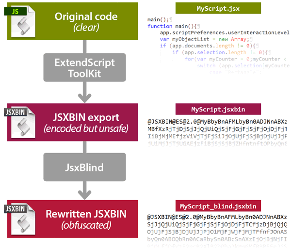 Indiscripts :: JsxBlind | The First JSXBIN Obfuscator for