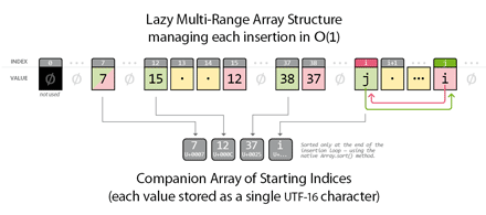 "The ""Lazy Multi-Range Array"" structure has good performance in JavaScript."