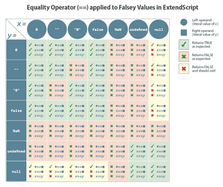 Equality Operator applied to Falsey Values in ExtendScript.