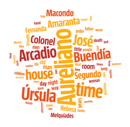 "Lexicon extraction and word cloud performed by Wordalizer on ""One Hundred Years of Solitude""."