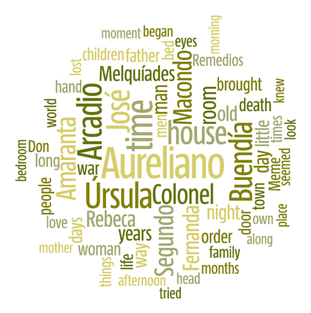 Another sample word cloud.